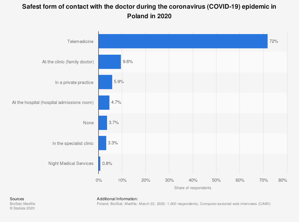 Statistic: Safest form of contact with the doctor during the coronavirus (COVID-19) epidemic in Poland in 2020 | Statista