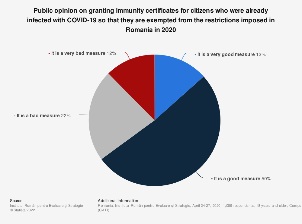 Statistic: Public opinion on granting immunity certificates for citizens who were already infected with COVID-19 so that they are exempted from the restrictions imposed in Romania in 2020 | Statista