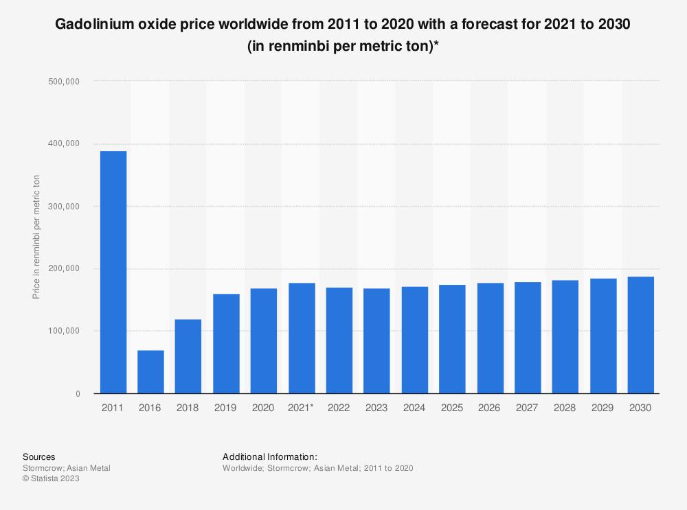 Statistic: Gadolinium oxide price worldwide from 2011 to 2025 (in Renminbi per metric ton)* | Statista