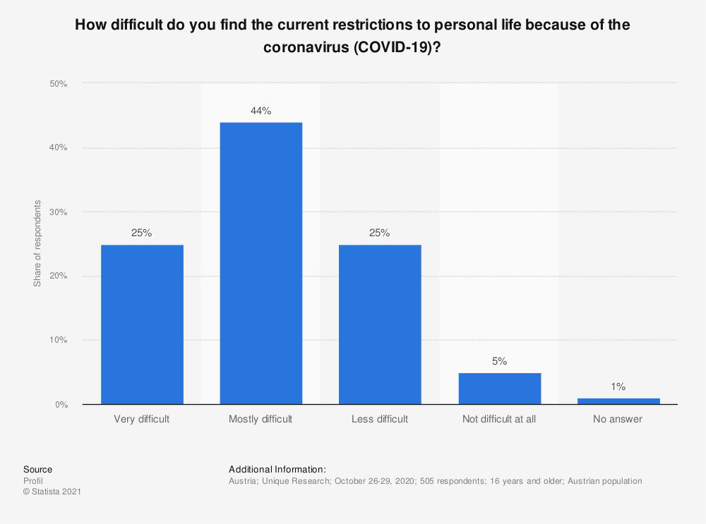 Statistic: How difficult do you find the current restrictions to personal life because of the coronavirus (COVID-19)? | Statista