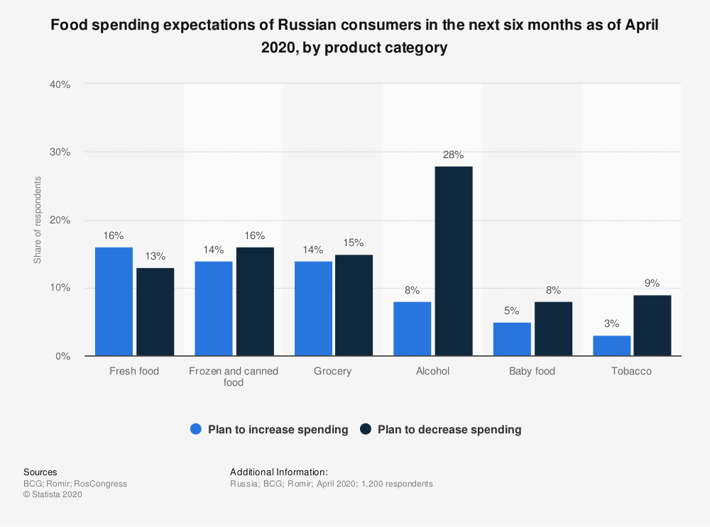 Statistic: Food spending expectations of Russian consumers in the next six months as of April 2020, by product category | Statista