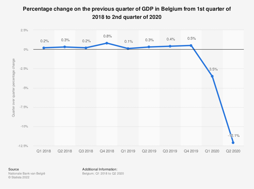Statistic: Percentage change on the previous quarter of GDP in Belgium from 1st quarter of 2018 to 2nd quarter of 2020 | Statista