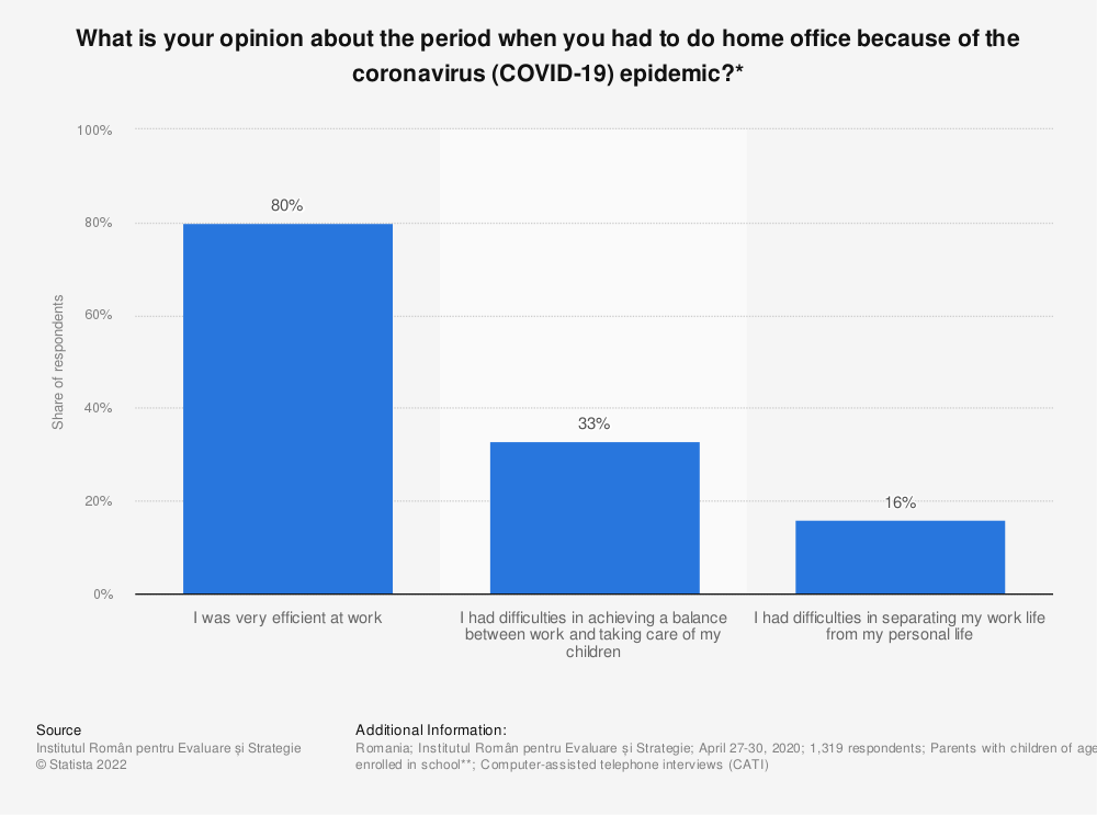 Statistic: What is your opinion about the period when you had to do home office because of the coronavirus (COVID-19) epidemic?* | Statista
