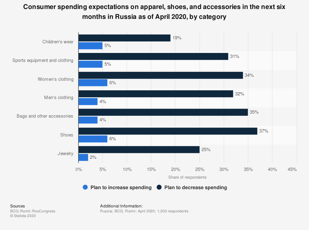 Statistic: Consumer spending expectations on apparel, shoes, and accessories in the next six months in Russia as of April 2020, by category   Statista
