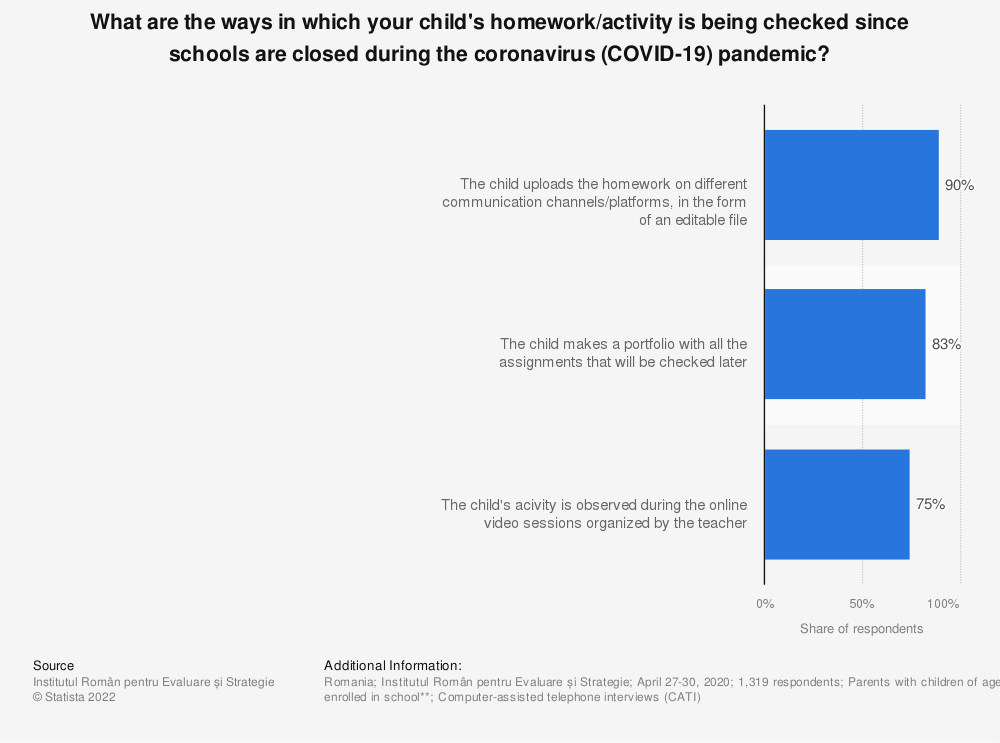 Statistic: What are the ways in which your child's homework/activity is being checked since schools are closed during the coronavirus (COVID-19) pandemic? | Statista