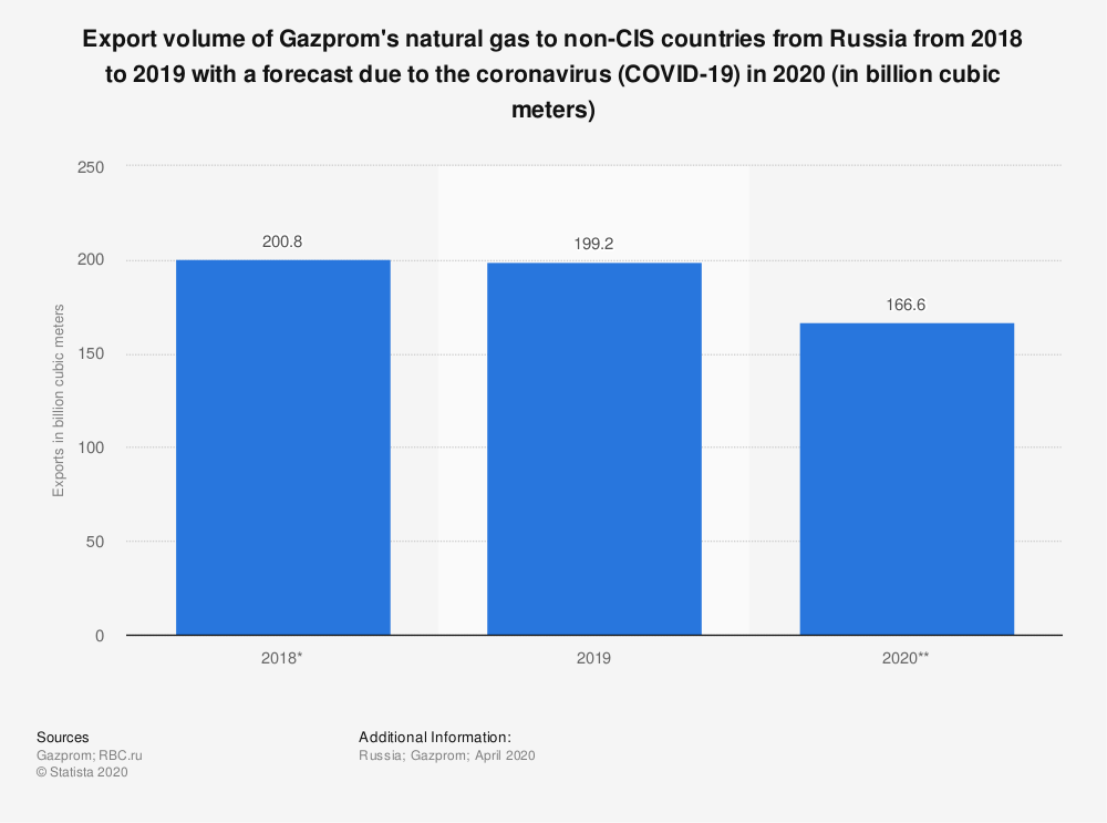 Statistic: Export volume of Gazprom's natural gas to non-CIS countries from Russia from 2018 to 2019 with a forecast due to the coronavirus (COVID-19) in 2020 (in billion cubic meters) | Statista