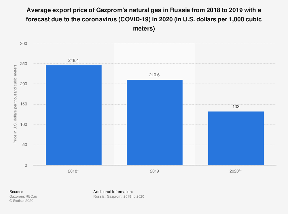 Statistic: Average export price of Gazprom's natural gas in Russia from 2018 to 2019 with a forecast due to the coronavirus (COVID-19) in 2020 (in U.S. dollars per 1,000 cubic meters) | Statista
