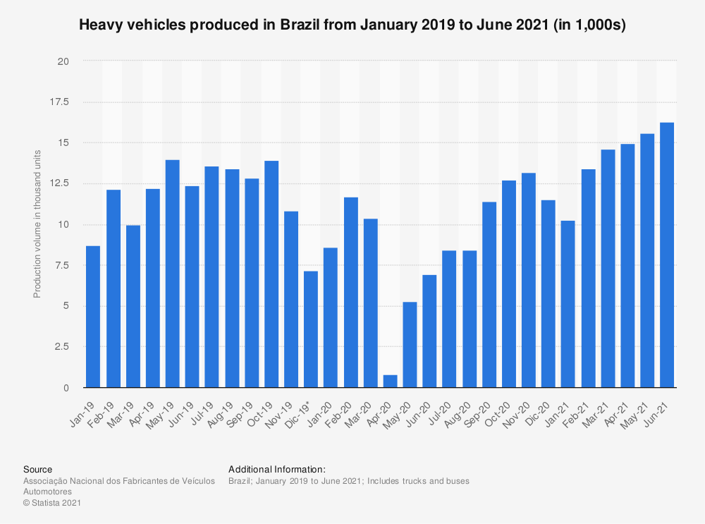 Statistic: Number of heavy vehicles produced in Brazil from January 2019 to April 2020 (in 1,000s) | Statista