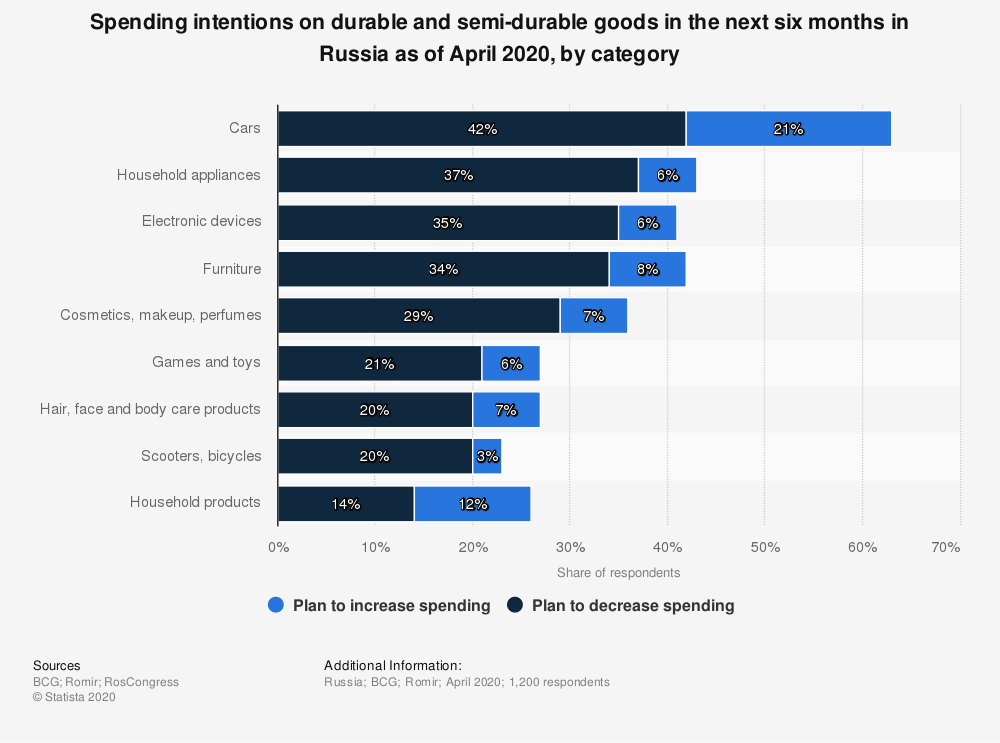Statistic: Spending intentions on durable and semi-durable goods in the next six months in Russia as of April 2020, by category | Statista