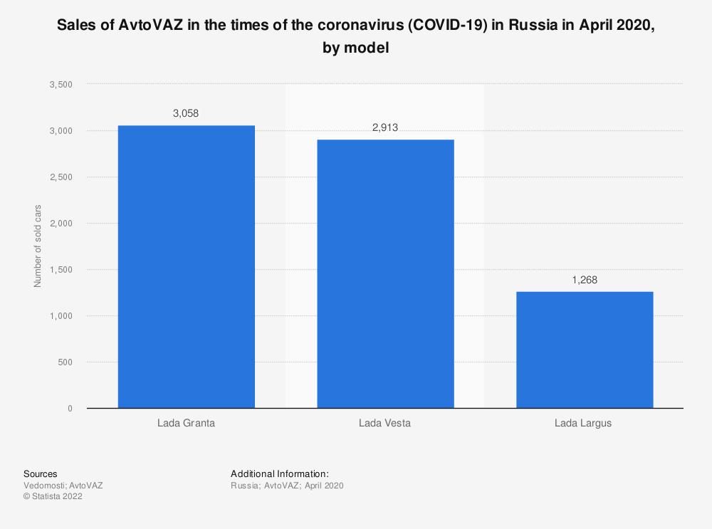 Statistic: Sales of AvtoVAZ in the times of the coronavirus (COVID-19) in Russia in April 2020, by model | Statista