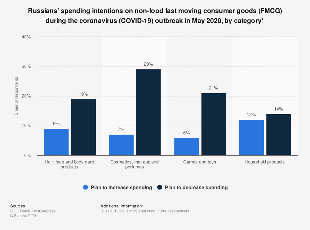 Statistic: Russians' spending intentions on non-food fast moving consumer goods (FMCG) during the coronavirus (COVID-19) outbreak in May 2020, by category* | Statista