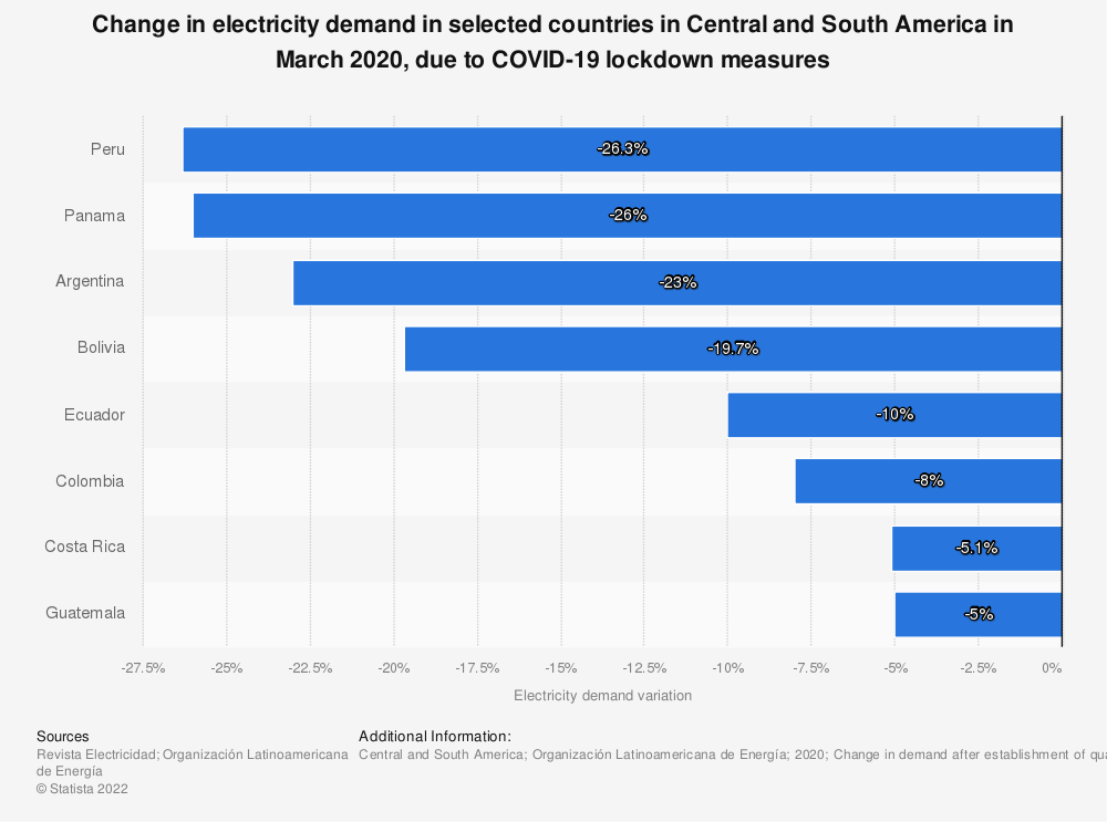 Statistic: Change in electricity demand in selected countries in Central and South America in March 2020, due to COVID-19 lockdown measures | Statista