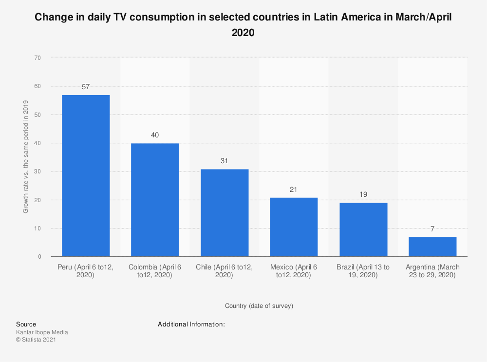 Statistic: Change in daily TV consumption in selected countries in Latin America in March/April 2020 | Statista