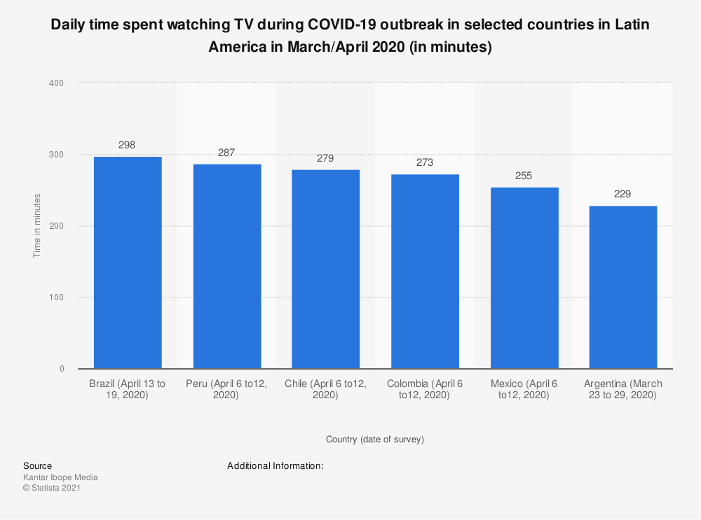 Statistic: Daily time spent watching TV during COVID-19 outbreak in selected countries in Latin America in March/April 2020 (in minutes) | Statista