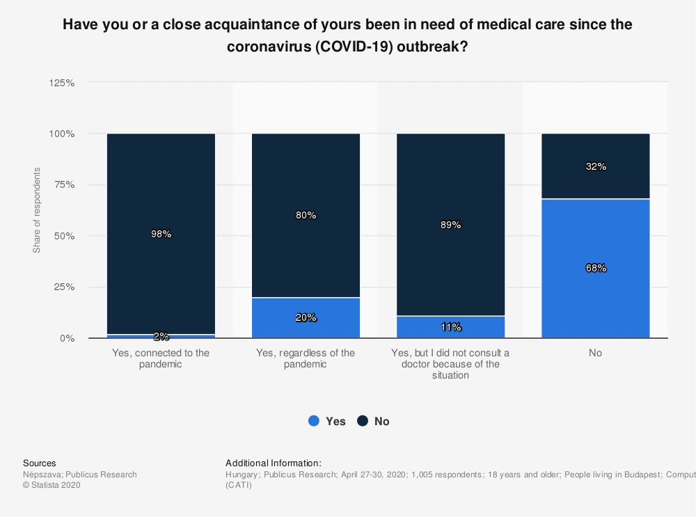 Statistic: Have you or a close acquaintance of yours been in need of medical care since the coronavirus (COVID-19) outbreak? | Statista