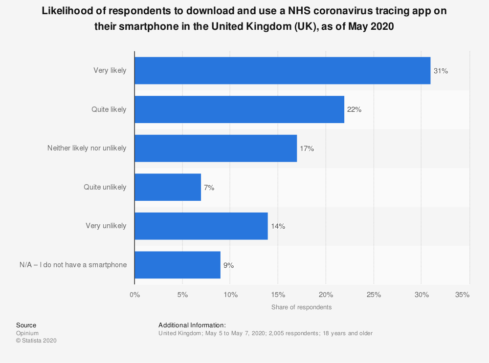 Statistic: Likelihood of respondents to download and use a NHS coronavirus tracing app on their smartphone in the United Kingdom (UK), as of May 2020 | Statista