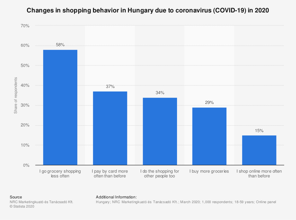Statistic: Changes in shopping behavior in Hungary due to coronavirus (COVID-19) in 2020 | Statista
