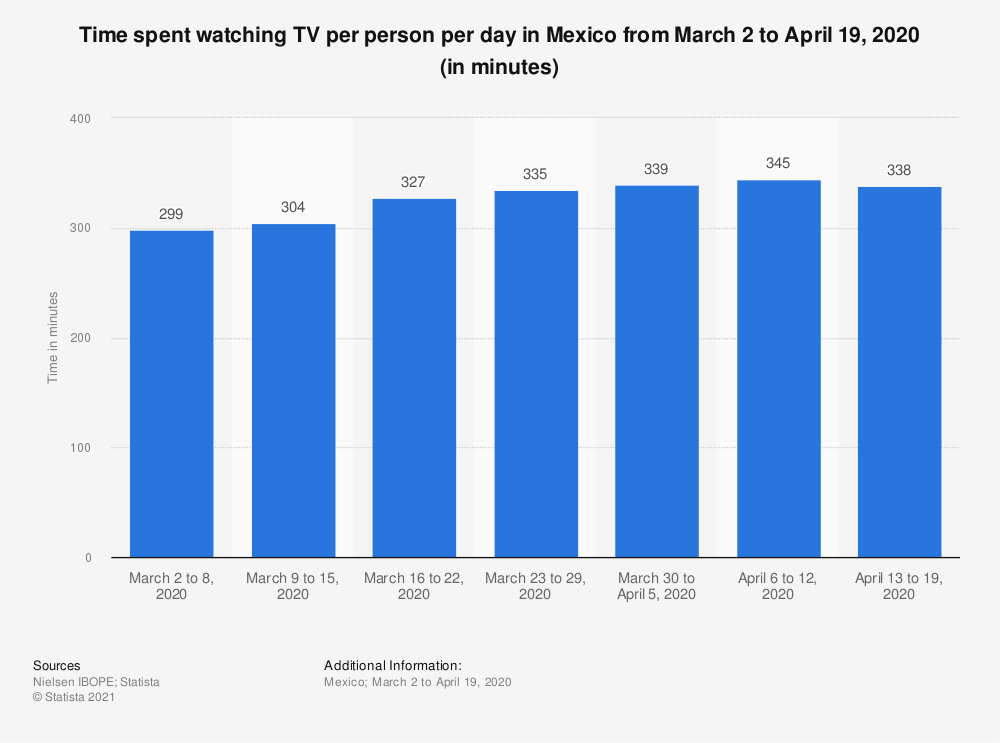 Statistic: Time spent watching TV per person per day in Mexico from March 2 to April 19, 2020 (in minutes) | Statista