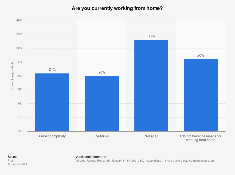 Statistic: Are you currently working from home?   Statista