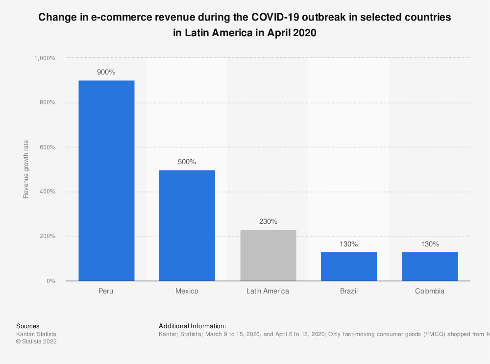 Statistic: Change in e-commerce revenue during the COVID-19 outbreak in selected countries in Latin America in April 2020 | Statista