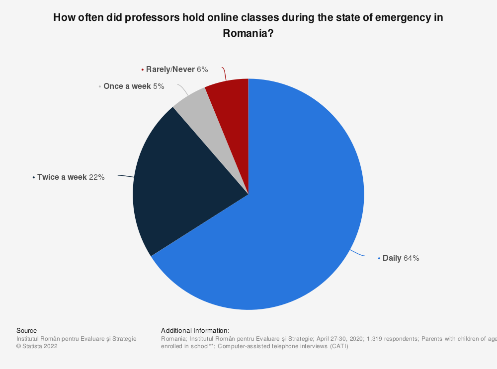 Statistic: How often did professors hold online classes during the state of emergency in Romania?   Statista