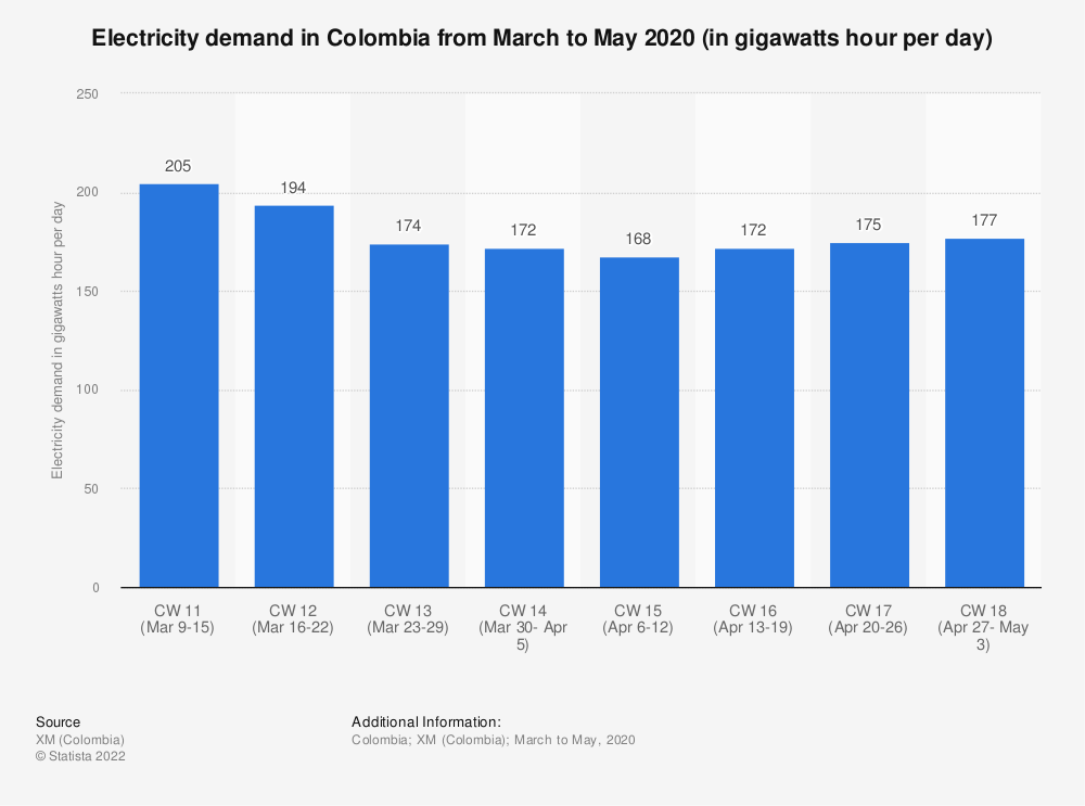 Statistic: Electricity demand in Colombia from March to May 2020 (in gigawatts hour per day) | Statista