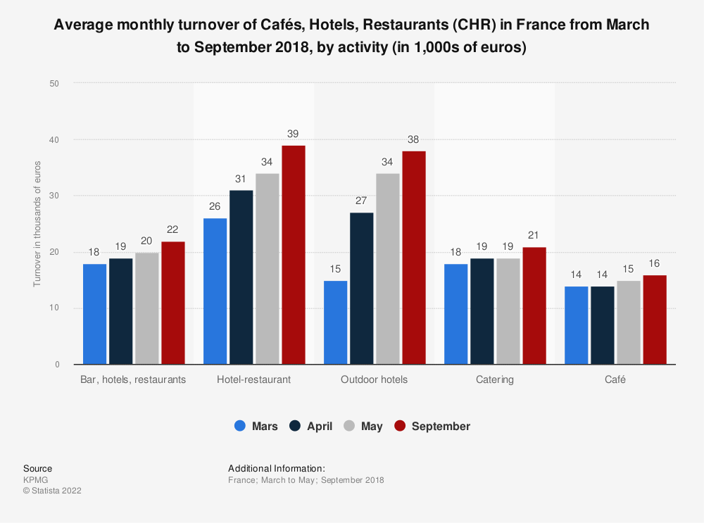 Statistic: Average monthly turnover of Cafés, Hotels, Restaurants (CHR) in France from March to September 2018, by activity (in 1,000s of euros) | Statista