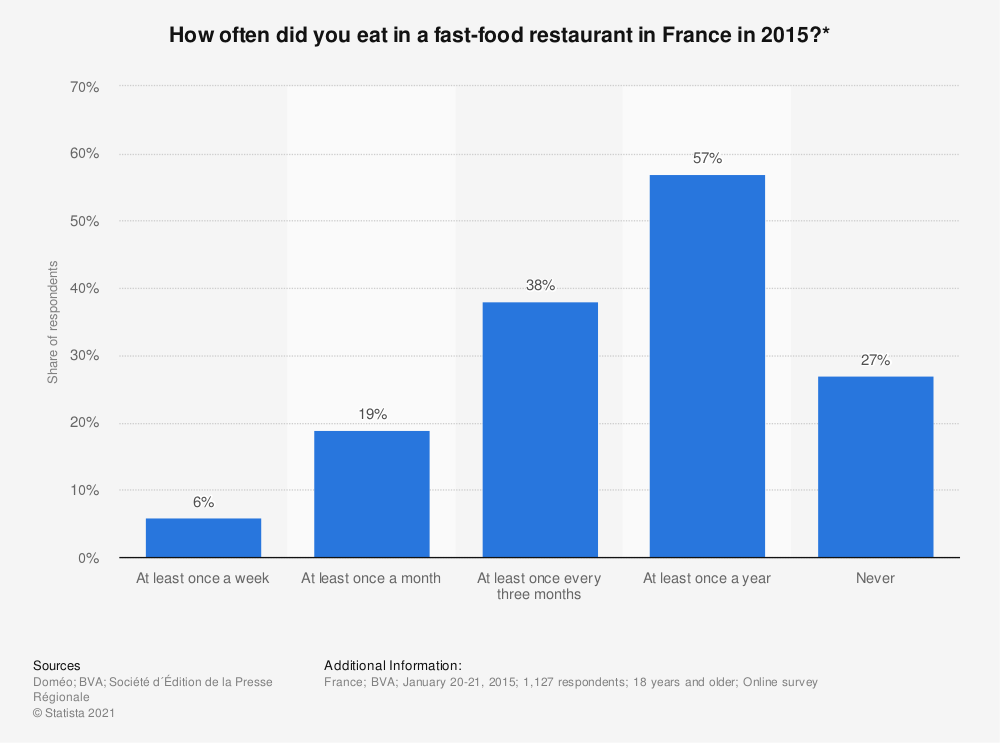 Statistic: How often did you eat in a fast-food restaurant in France in 2015?* | Statista