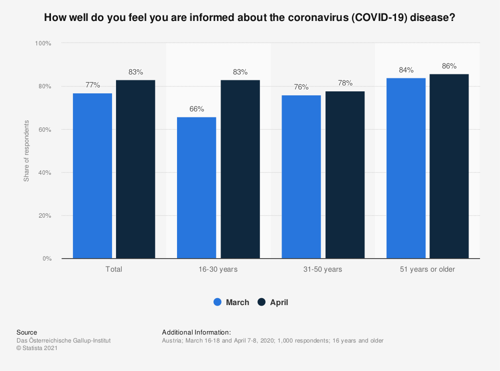 Statistic: How well do you feel you are informed about the coronavirus (COVID-19) disease? | Statista
