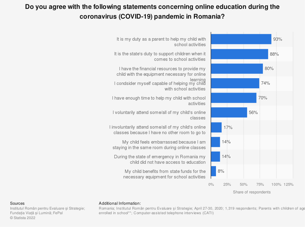 Statistic: Do you agree with the following statements concerning online education during the coronavirus (COVID-19) pandemic in Romania? | Statista