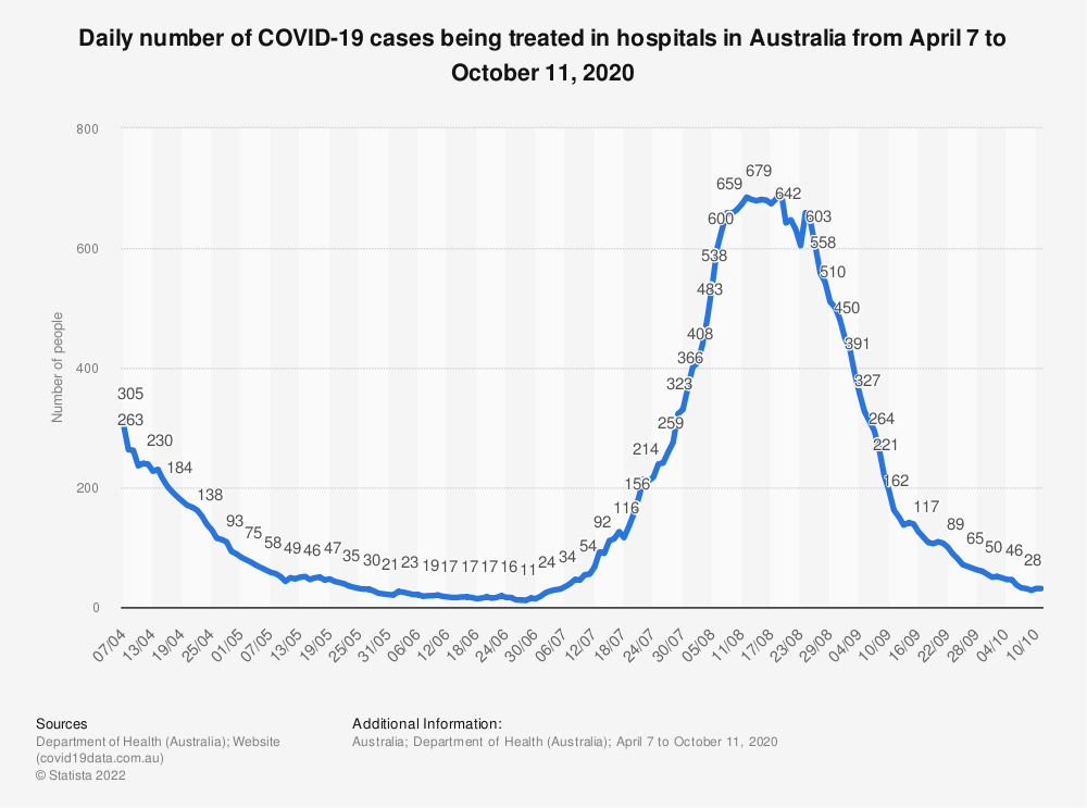 Statistic: Daily number of COVID-19 cases being treated in hospitals in Australia from April 7 to May 12, 2020 | Statista