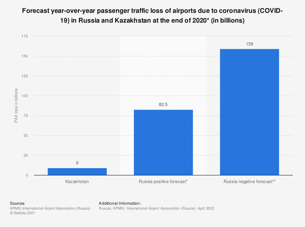 Statistic: Forecast year-over-year passenger traffic loss of airports due to coronavirus (COVID-19) in Russia and Kazakhstan in year-end 2020* (in billions) | Statista