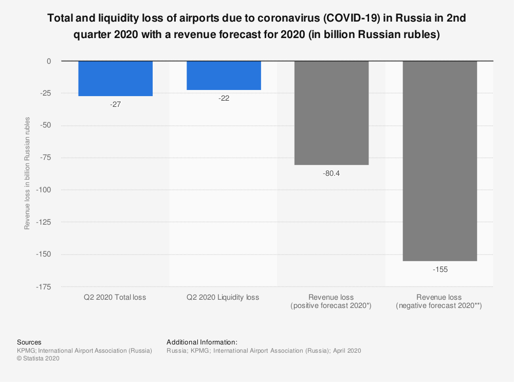 Statistic: Total and liquidity loss of airports due to coronavirus (COVID-19) in Russia in 2nd quarter 2020 with a revenue forecast for 2020 (in billion Russian rubles) | Statista