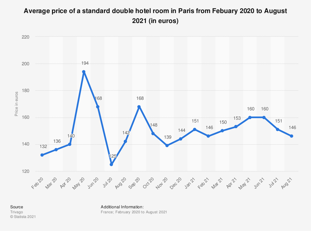 Statistic: Average price of a standard double hotel room in Paris between January 2016 and October 2020 (in euros) | Statista
