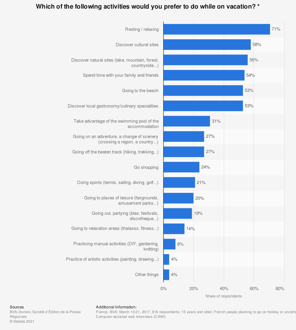 Statistic: Which of the following activities would you prefer to do while on vacation? * | Statista