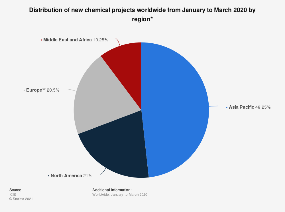 Statistic: Distribution of new chemical projects worldwide from January to March 2020 by region* | Statista