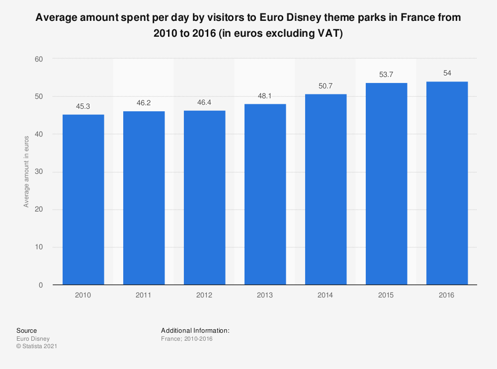 Statistic: Average amount spent per day by visitors to Euro Disney theme parks in France from 2010 to 2016 (in euros excluding VAT) | Statista