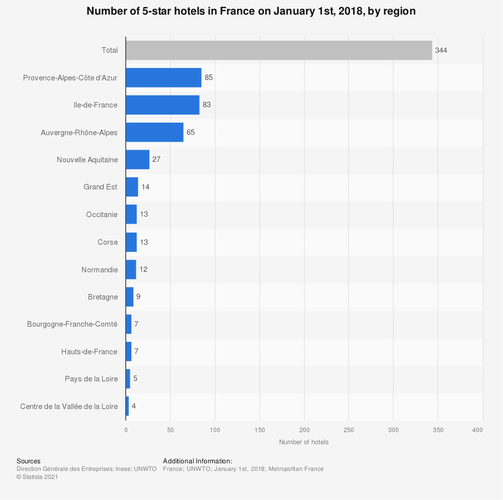 Statistic: Number of 5-star hotels in France on January 1st, 2018, by region | Statista