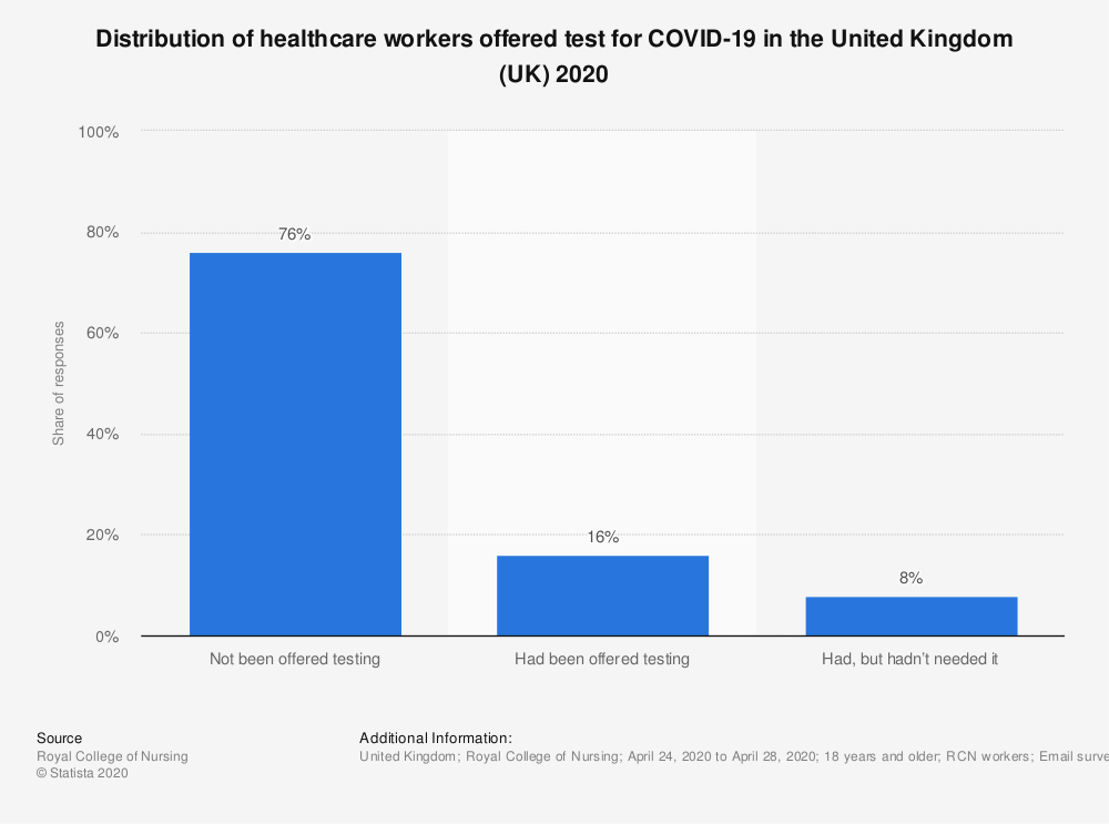 Statistic: Distribution of healthcare workers offered test for COVID-19 in the United Kingdom (UK) 2020 | Statista