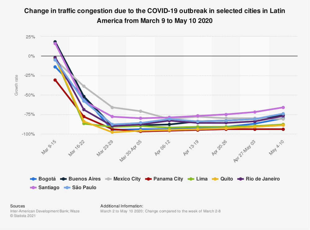 Statistic: Change in traffic congestion due to the COVID-19 outbreak in selected cities in Latin America from March 9 to May 10 2020 | Statista