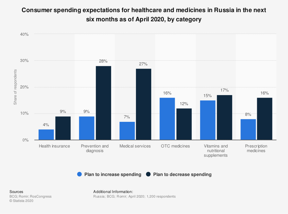 Statistic: Consumer spending expectations for healthcare and medicines in Russia in the next six months as of April 2020, by category | Statista