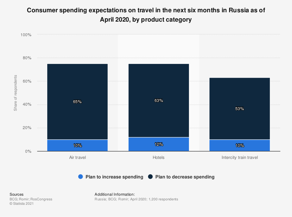 Statistic: Consumer spending expectations on travel in the next six months in Russia as of April 2020, by product category | Statista