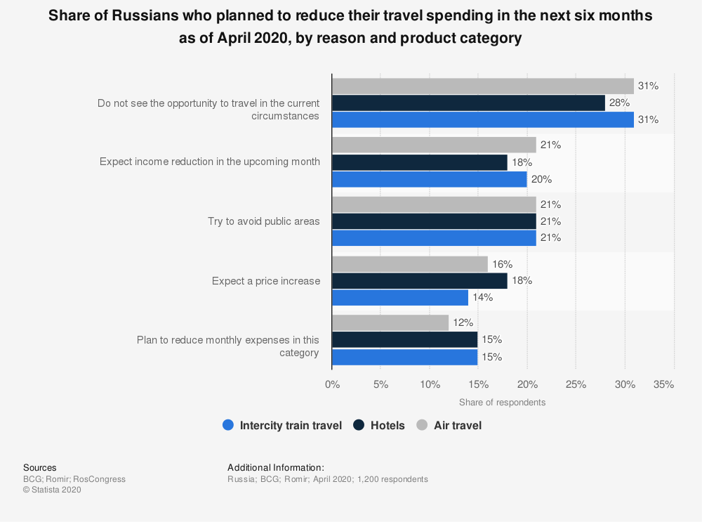 Statistic: Share of Russians who planned to reduce their travel spending in the next six months as of April 2020, by reason and product category | Statista