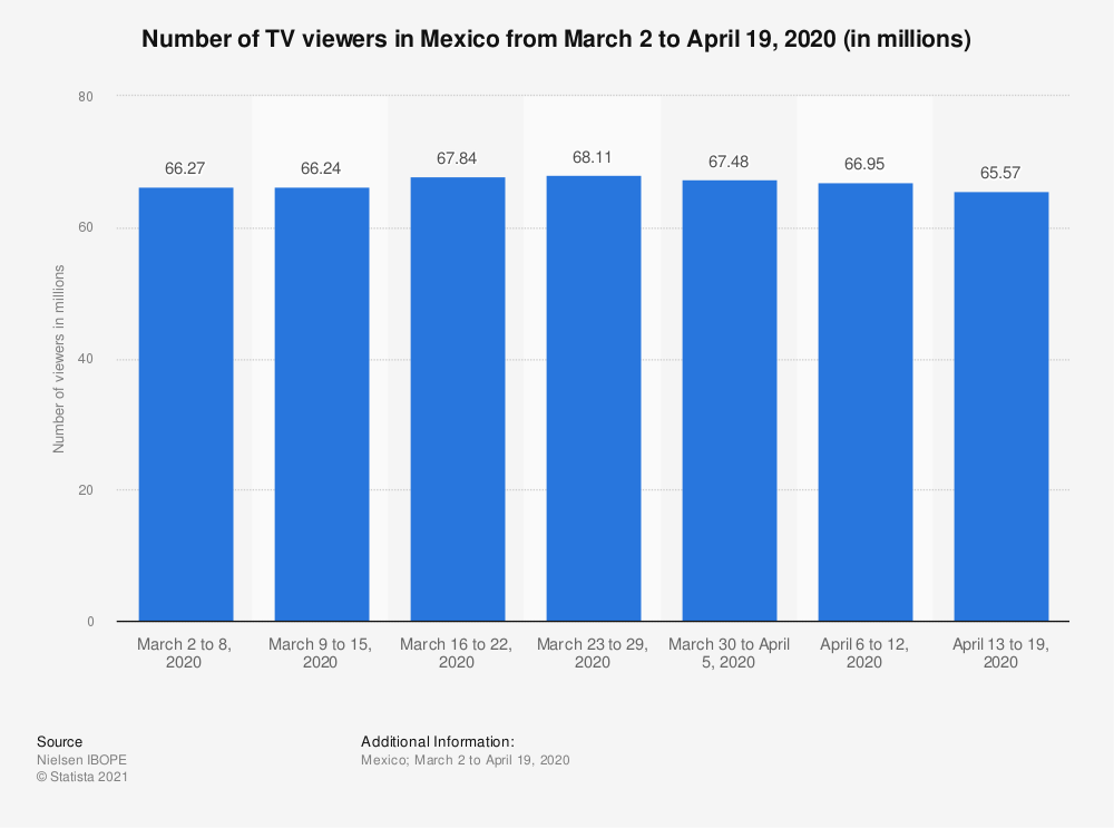 Statistic: Number of TV viewers in Mexico from March 2 to April 19, 2020 (in millions) | Statista