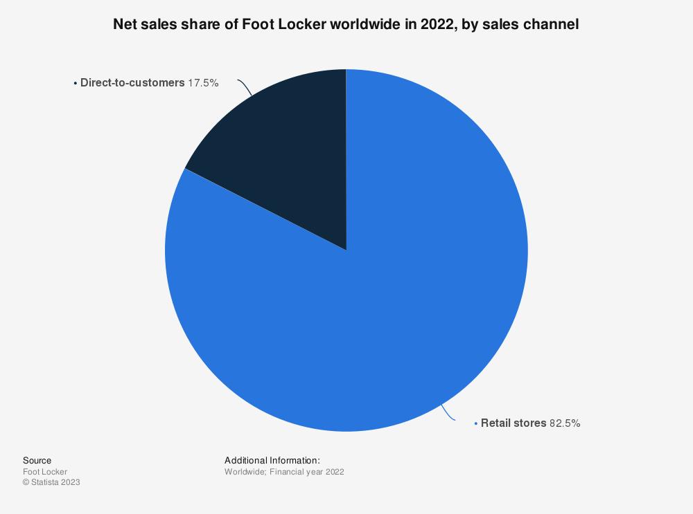 Statistic: Net sales share of Foot Locker worldwide in 2019, by sales channel | Statista