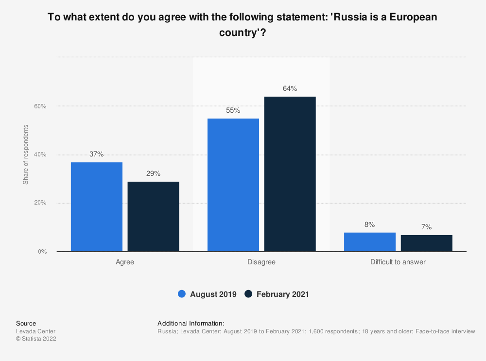 Statistic: To what extent do you agree with the following statement: 'Russia is a European country '?   Statista