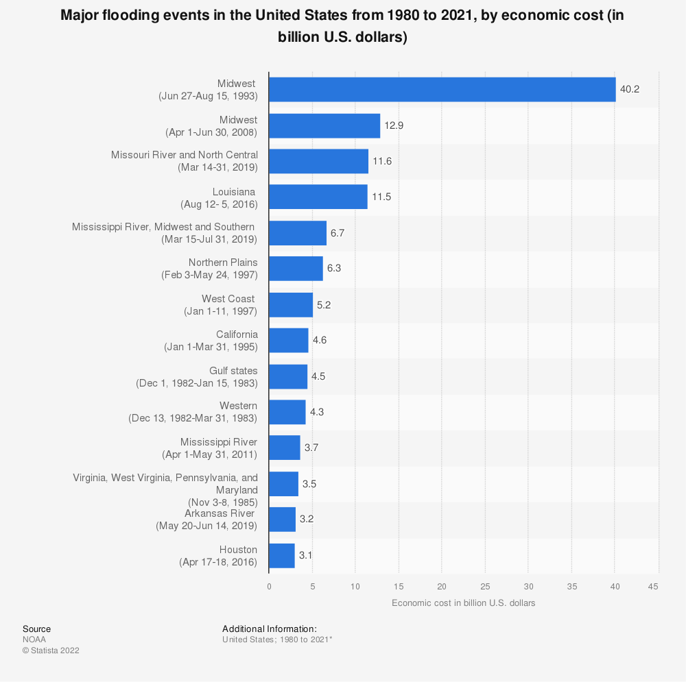Statistic: Major flooding events in the United States from 1980 to 2019, by economic cost (in billion U.S. dollars)* | Statista