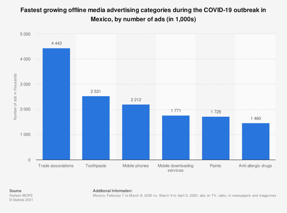 Statistic: Fastest growing offline media advertising categories during the COVID-19 outbreak in Mexico, by number of ads (in 1,000s) | Statista