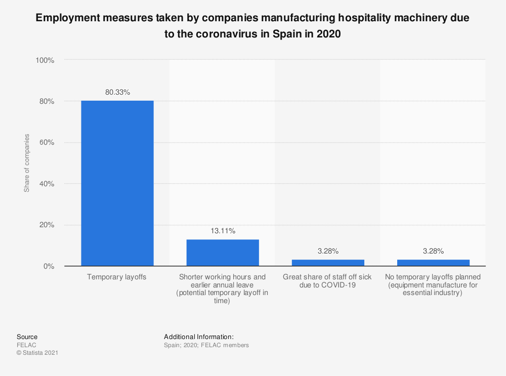 Statistic: Employment measures taken by companies manufacturing hospitality machinery due to the coronavirus in Spain in 2020 | Statista