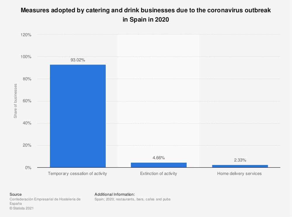 Statistic: Measures adopted by catering and drink businesses due to the coronavirus outbreak in Spain in 2020   Statista